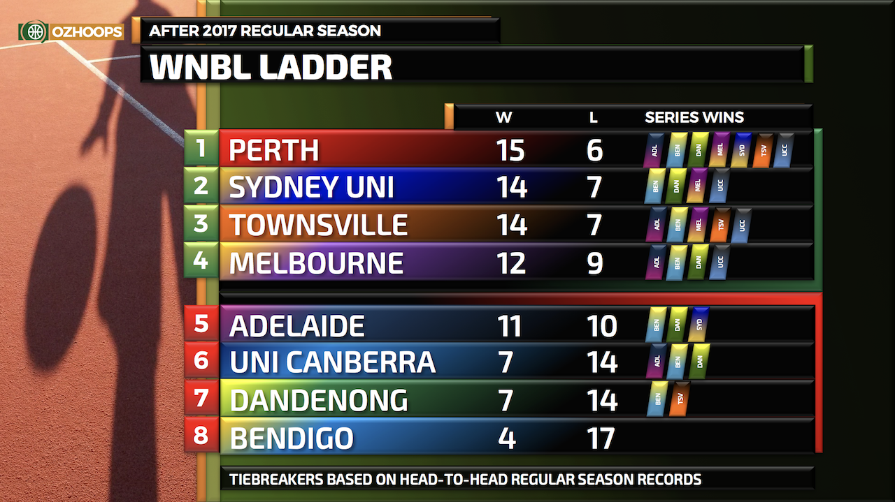 WNBL ladder at the end of the 2017/18 regular season.